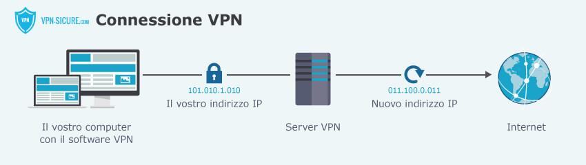 Le VPN coprono il vostro vero indirizzo IP grazie ai server VPN.